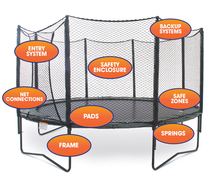 Key Trampoline Safety Features